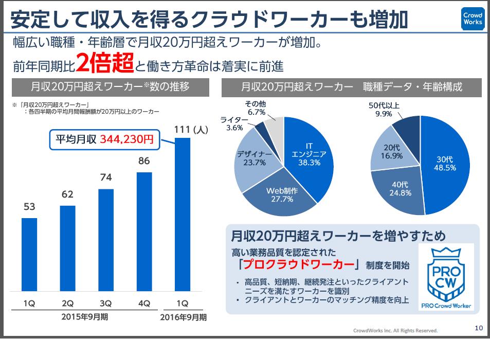 クラウドワークスの月収20万円超えグラフ