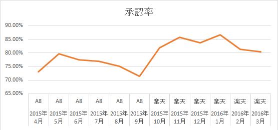 承認率グラフ