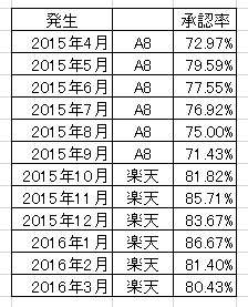 A8.netと楽天アフィリエイトの承認率