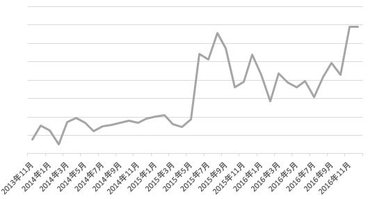 2013年から2016年の売上グラフ